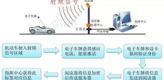 中国智能交通迈向RFID电子车牌时代,精细化交通管理和运营启航!