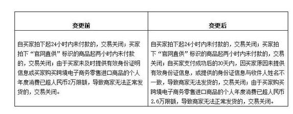 天猫国际规则调整:买家年消费额升至2.6万元