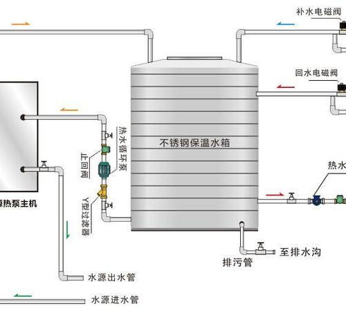 洗浴热水工程项目