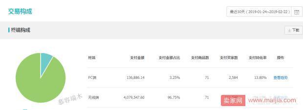 #深度实操# 通过人群飙升流量,月400万销售额达成