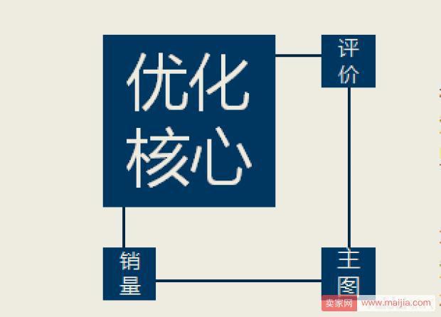 运营总结篇:驱动淘宝天猫运营的生态系统