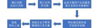 上海网页设计公司服务流程是怎么样的?