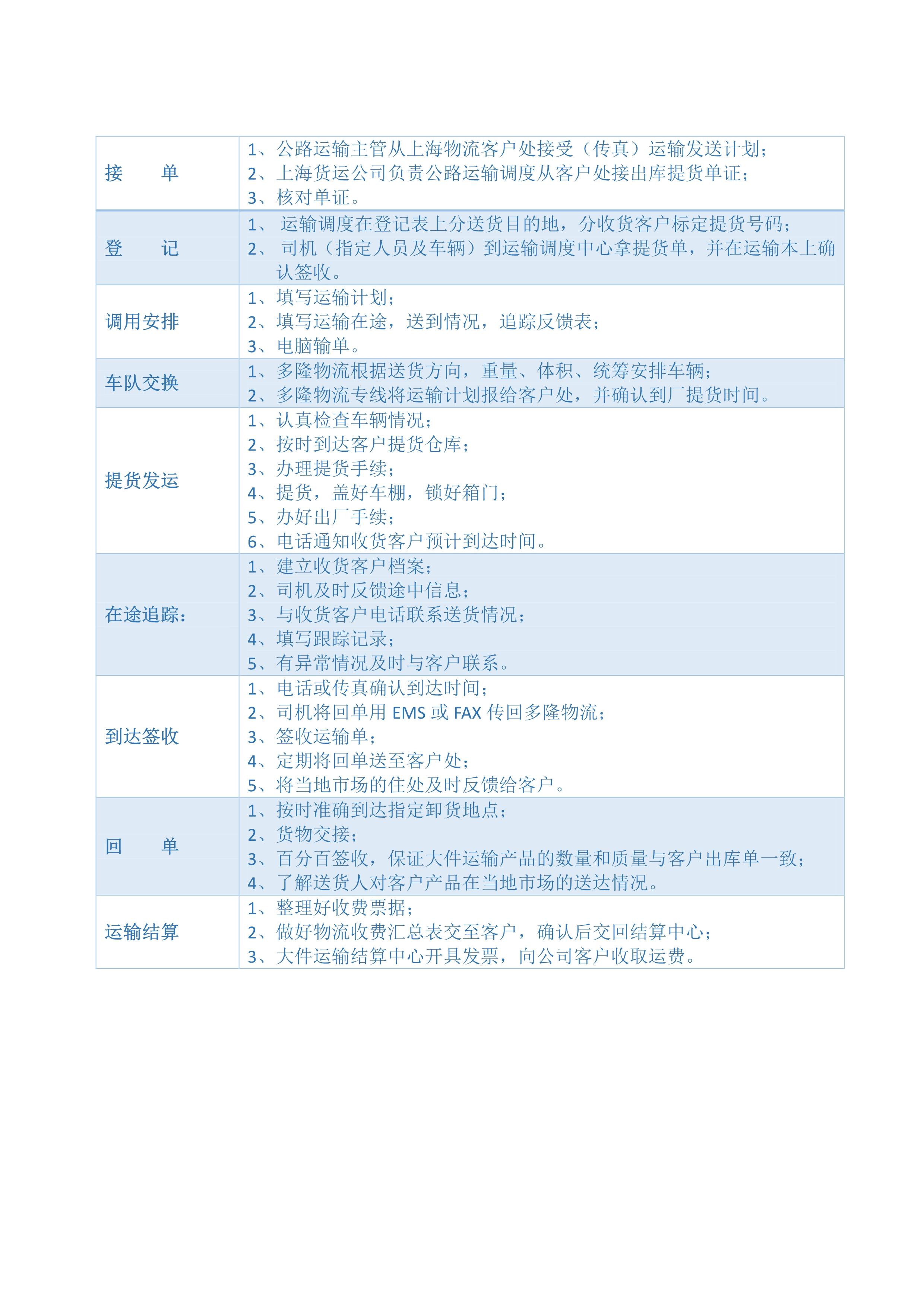 上海物流公司业务流程