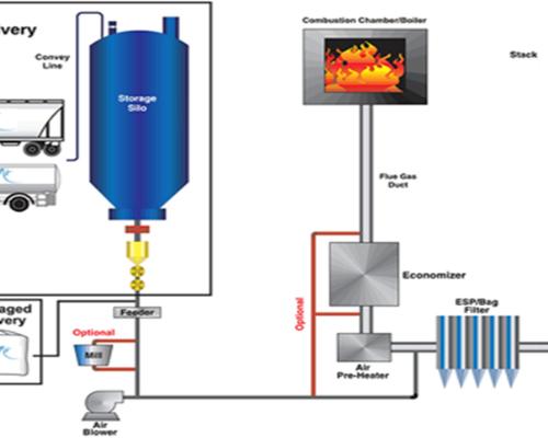 CFB锅炉全干法脱硫技术---SOLVAY小苏打