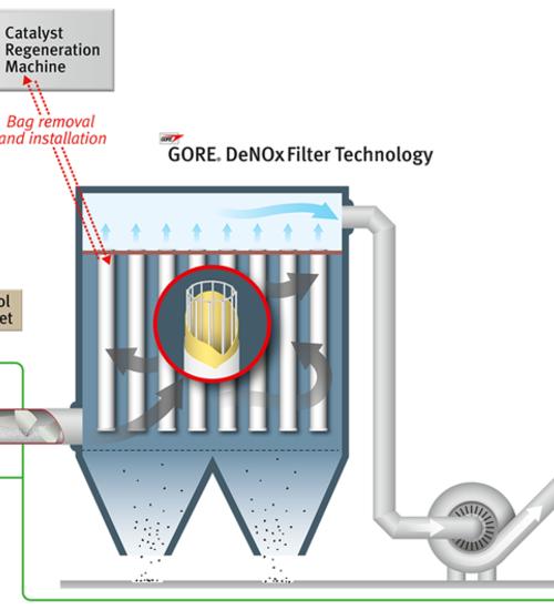 焚燒煙氣全幹法 集成淨化技術--SOLVAY 小蘇打脫酸  GORE® 脫硝催化濾袋