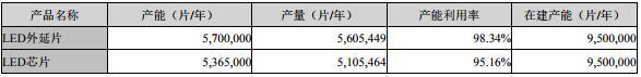 国内LED芯片上市公司业绩对比:哪家企业*赚钱?