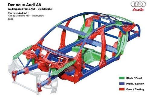 汽车轻量化技术