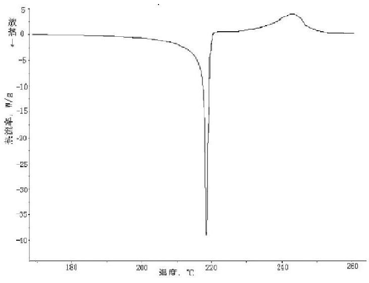 图1:AC的DSC曲线示意