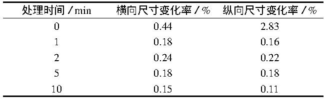 表3 在140℃处理不同时间后PVC发泡复合地板的加热尺寸变化率