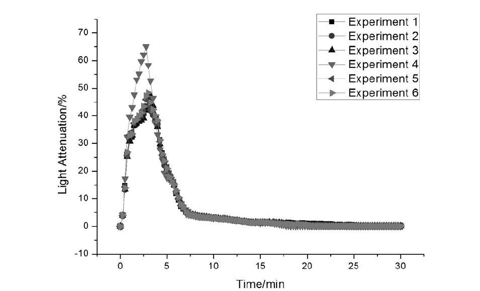 图3 实验烟密度曲线图 (n=6) Fig.3 The graph of experimental smoke density (n=6)