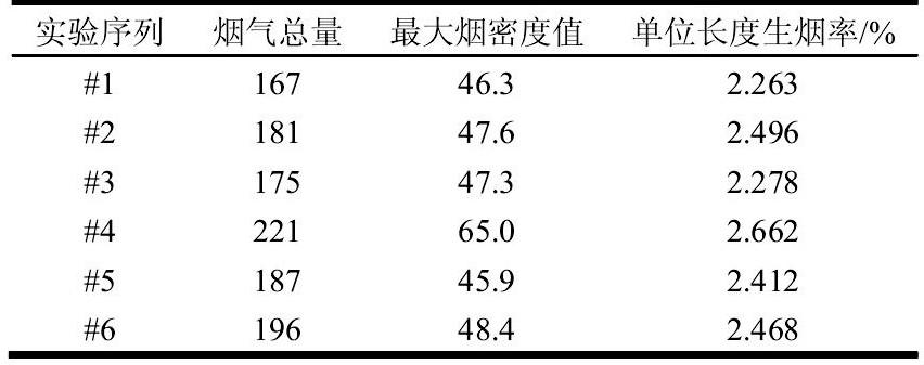表1 6次实际实验指标Tab.1 Experimental data of practical experiment