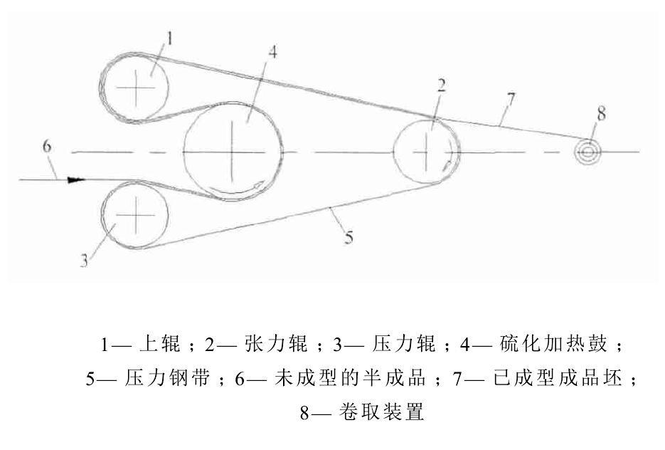 图3 平带鼓式硫化机工作示意图