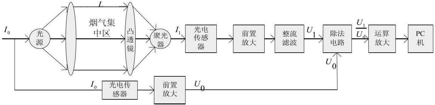 图2 测试系统电路结构Fig.2 The circuit structure of detect system