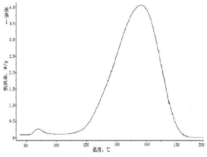 图2:Na HCO3的DSC曲线示意
