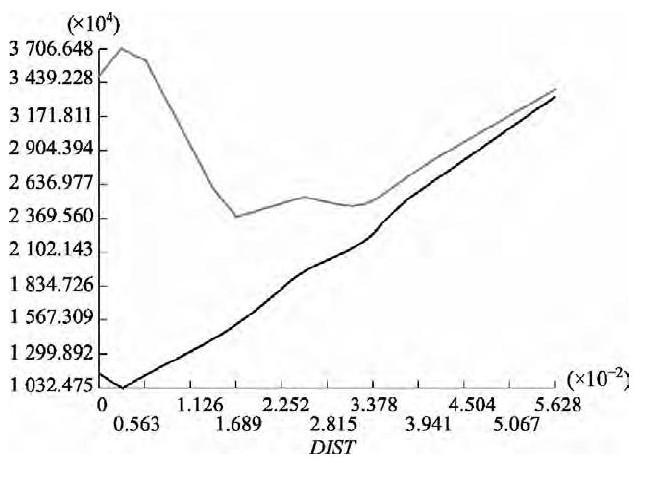 图7 销孔上表面至剪叉臂上边缘第一主应力、等效应力曲线图