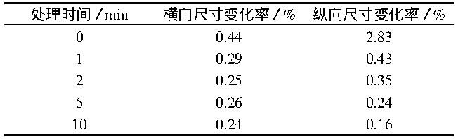 表2 在120℃处理不同时间后PVC发泡复合地板的加热尺寸变化率