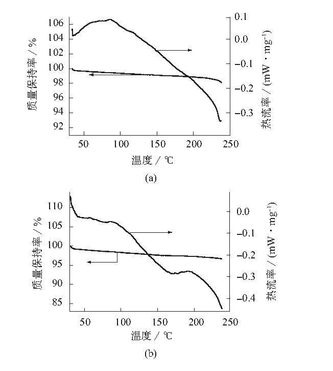 图2 PVC基材DSC测试结果