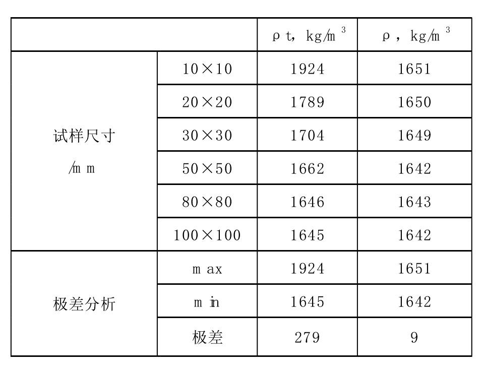 表2 不同尺寸试样的复合地板密度