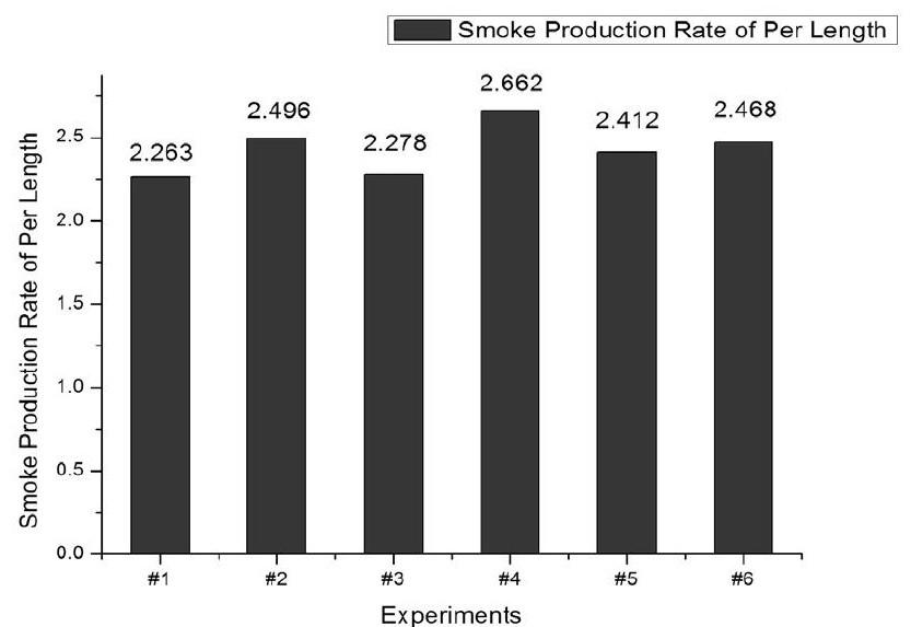 图4 单位长度生烟率比较 (n=6) Fig.4 Comparison of smoke production rate of per length