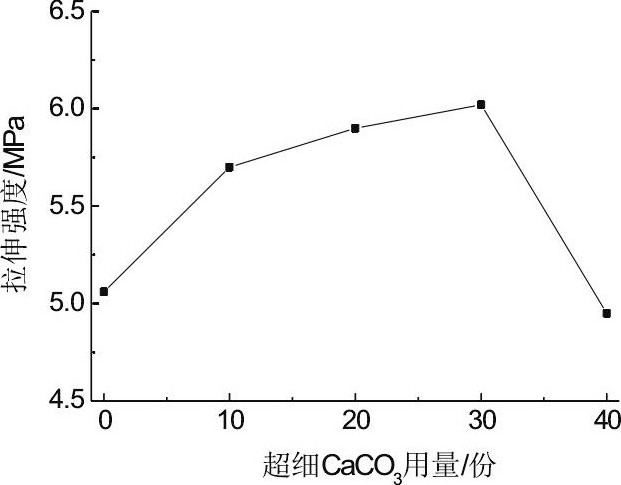 图2 超细CaCO3用量对PVC拉伸强度的影响Fig.2 Effect of content of super fine CaCO3 on tensile strength of PVC