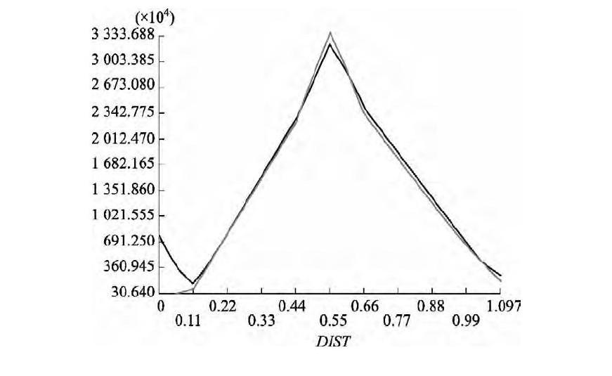 图6 剪叉臂上表面横向第一主应力、等效应力曲线图
