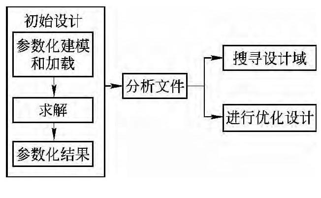 图8 优化设计流程图