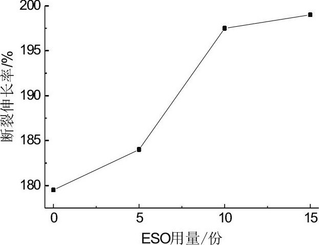 图7 ESO用量对PVC断裂伸长率的影响Fig.7 Effect of content of ESO on elongation at break of PVC