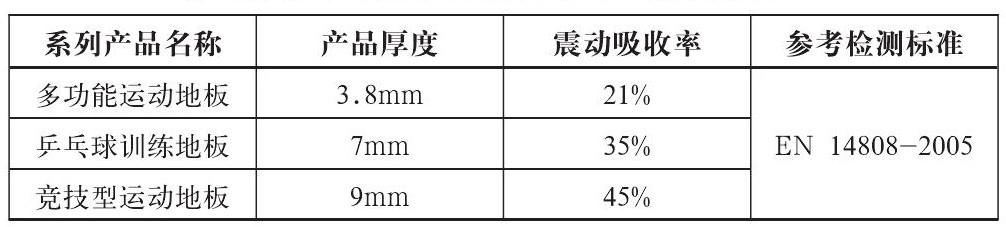 表1:洁福公司运动地板系列产品的震动吸收率[1]