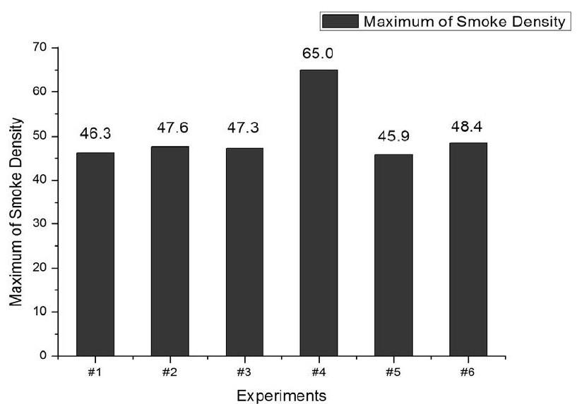图5 *大烟密度值比较 (n=6) Fig.5 Comparison of maximum smoke density (n=6)