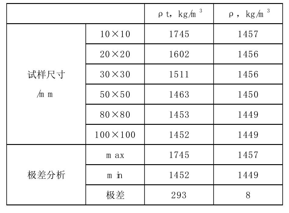 表1 不同尺寸试样的同质地板密度