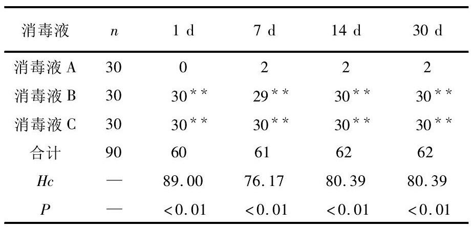 表2 3种消毒液对测试地板黄染率长期测试结果的比较