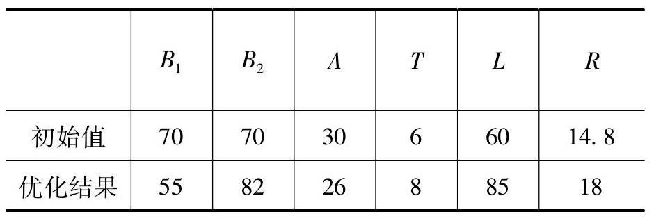 表1 优化结果