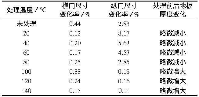 表1 不同温度热处理下PVC发泡复合地板的加热尺寸变化率