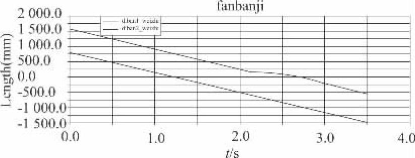 图6 地板1和地板2的位置曲线图