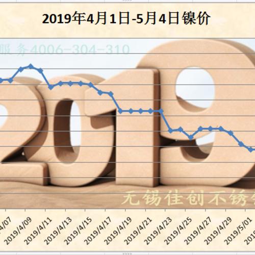 2019年5月4日304不鏽鋼板價格