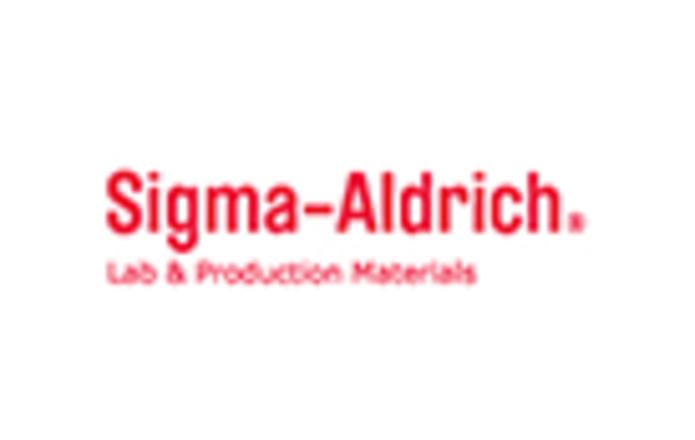 Sigma-Aldrich正品原裝,8折促銷