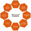 瞰景Smart3D实景建模软件体系