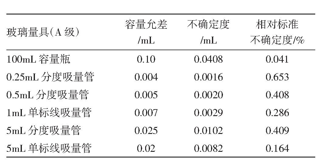 表2 标准系列溶液配制所用量具校准引入的不确定度
