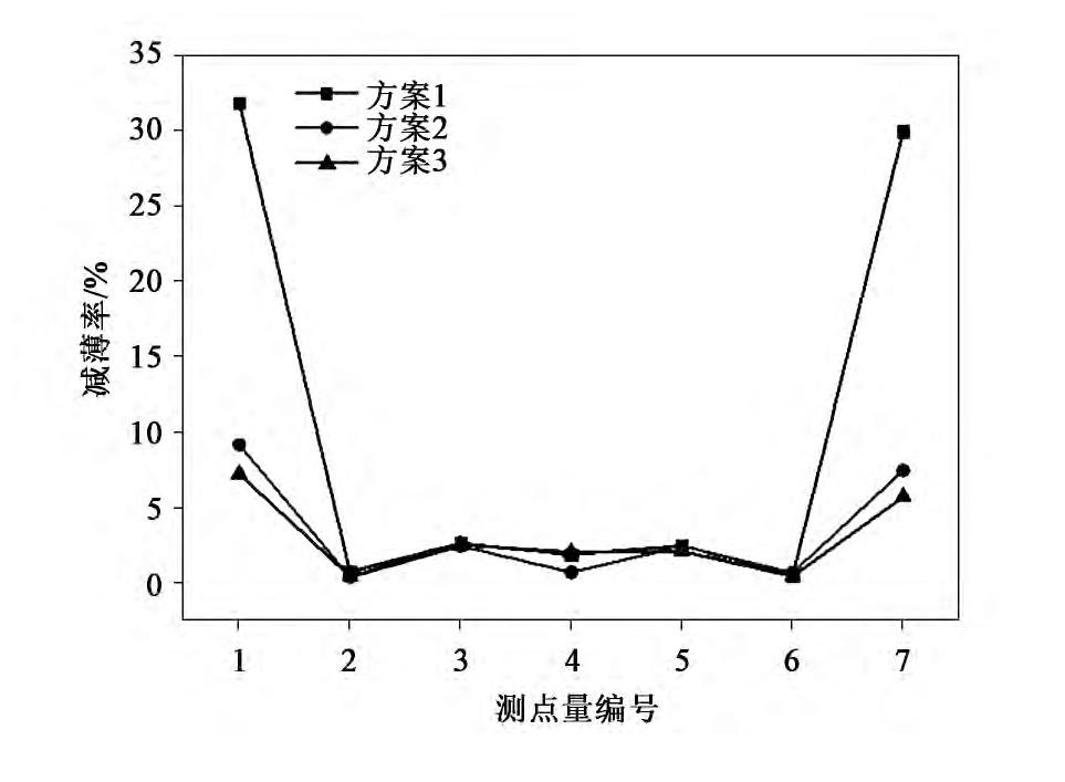 图7 测量点减薄率图