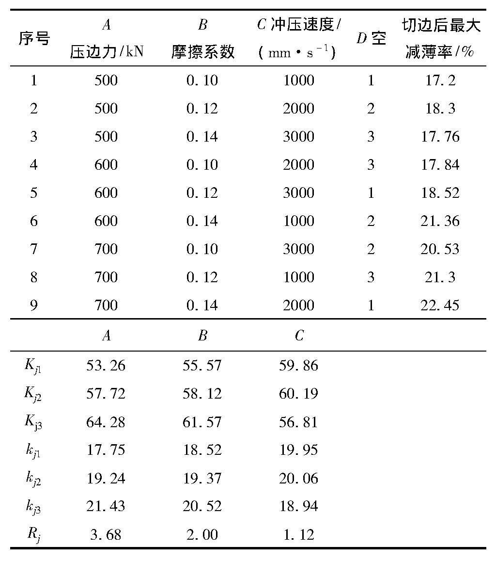 表4 正交试验结果及极差分析