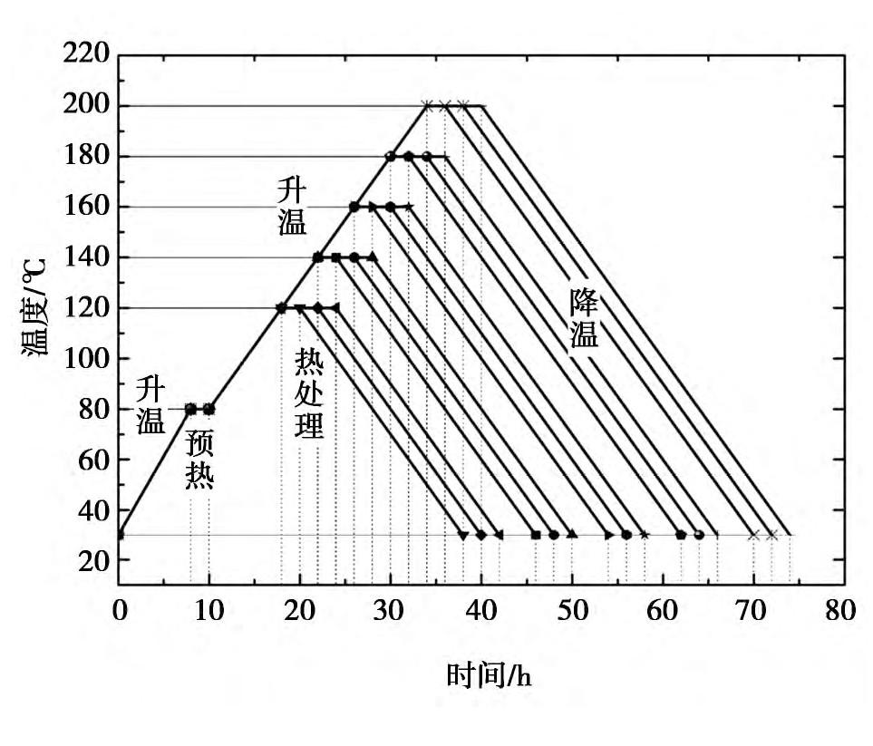 图1 热处理工艺控制