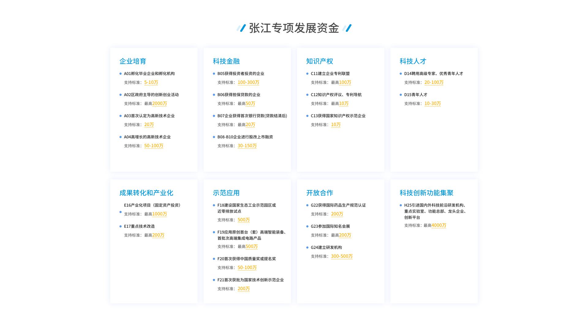 张江专项发展资金支持列举