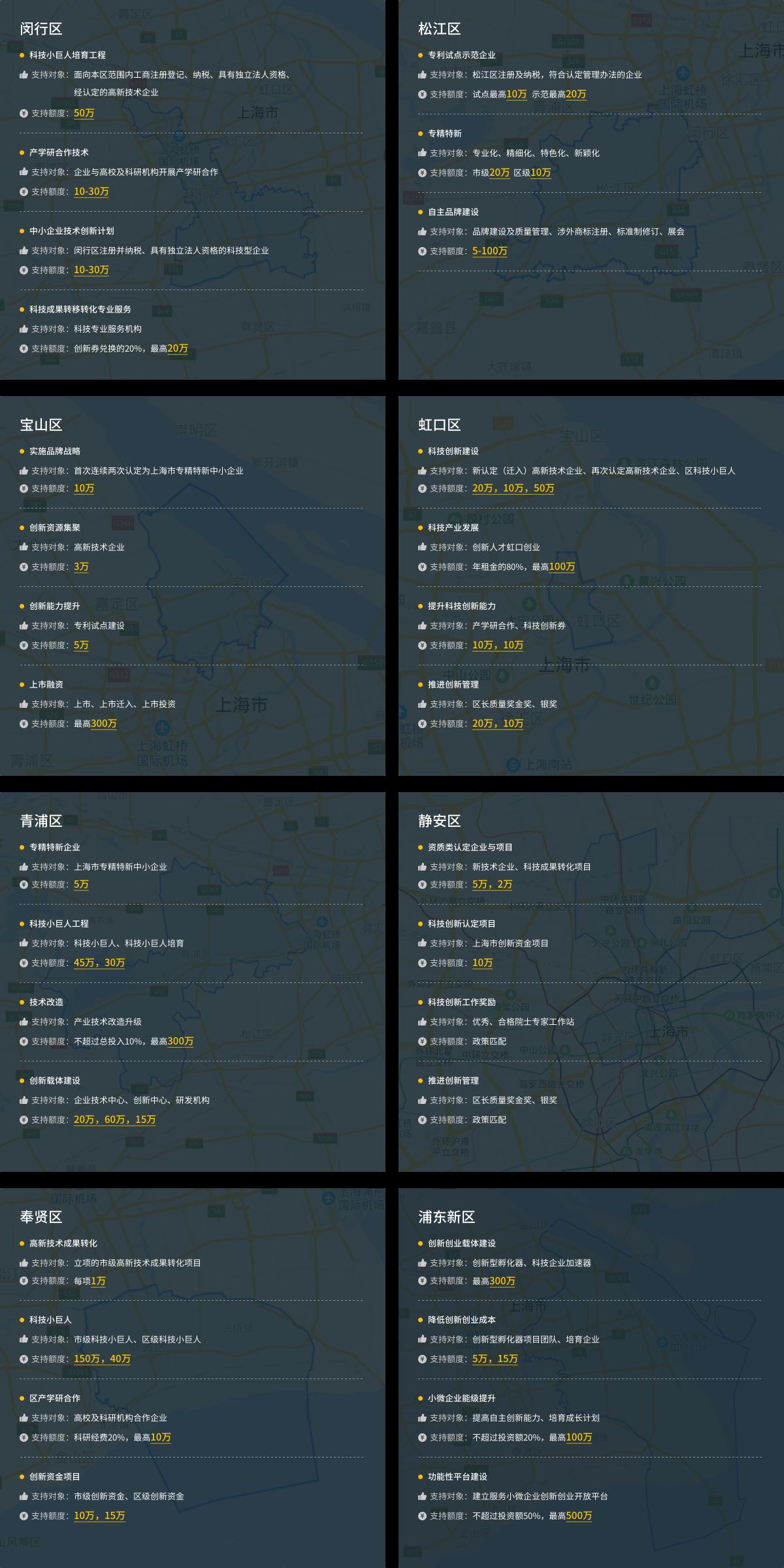 上海市八个区区级专项资金,支持对象支持额度展示