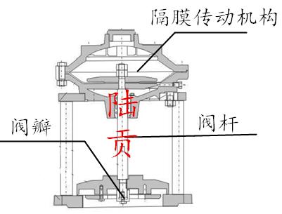 隔膜式池底排泥阀结构图