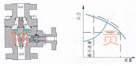 自动再循环阀工作原理图