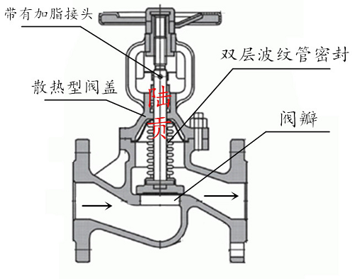 波纹管截止阀结构图