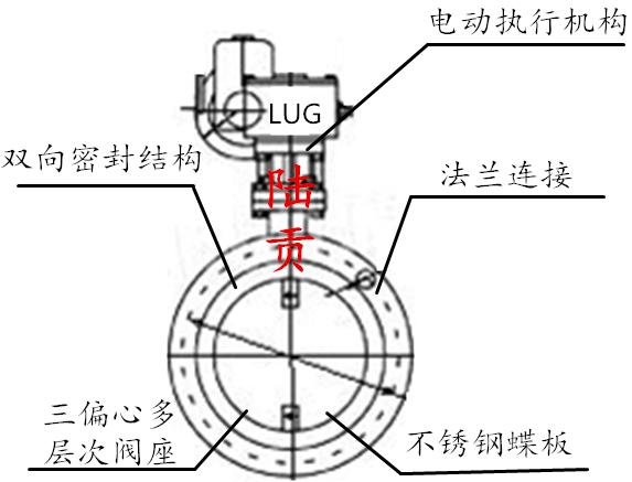 防爆电动法兰蝶阀结构图