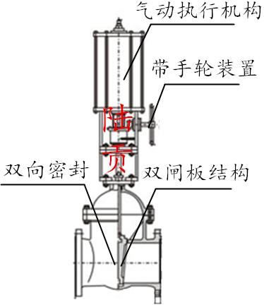 高温平行式双闸板闸阀结构图