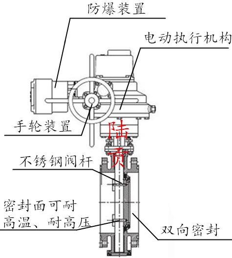 电动防爆蝶阀结构图