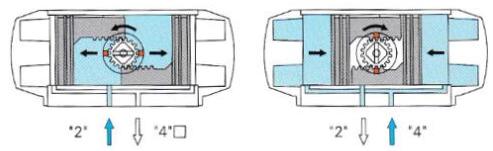 气动阀门执行器图片